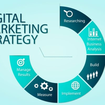 Digital Marketing Techniques Which Your Business Should Be Using